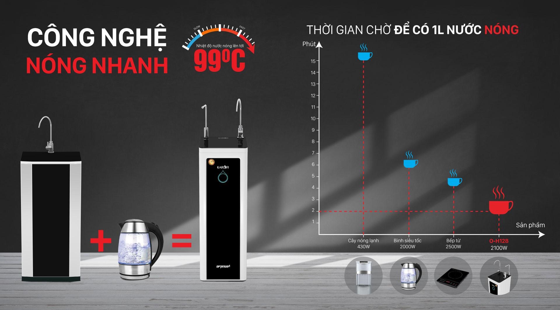 máy lọc nước karofi optimus hot o-h128